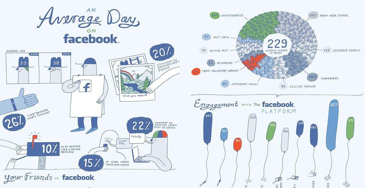 Ein Durchschnittlicher Tag Auf Facebook