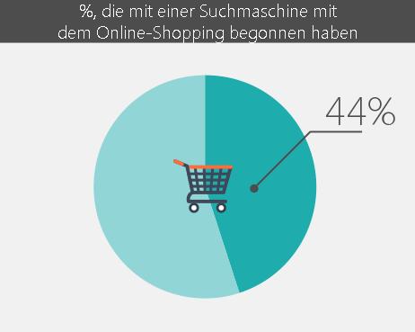 Anteil der Kunden die Online shoppen
