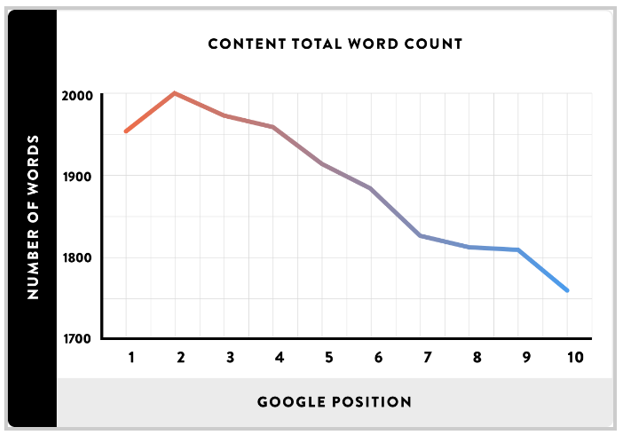 content-total-word-count