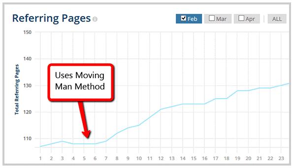 """""""Moving Man"""" Methode"""