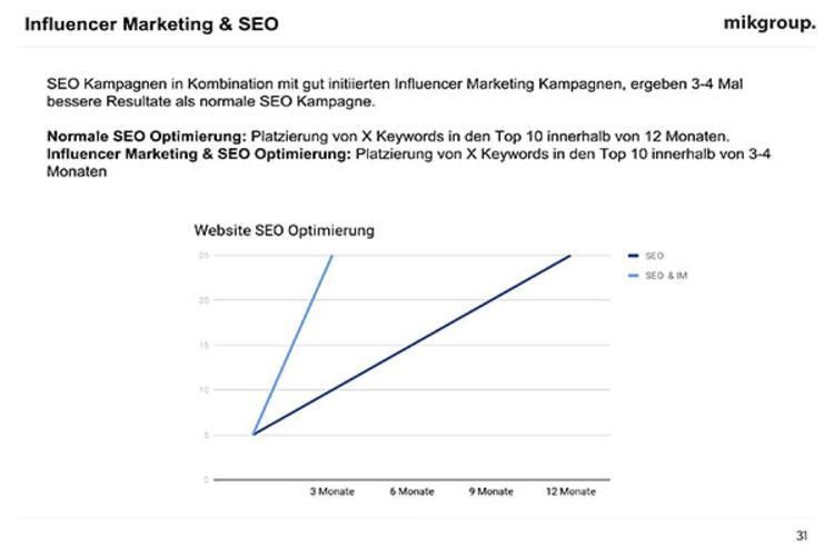 Influencer Marketing SEO