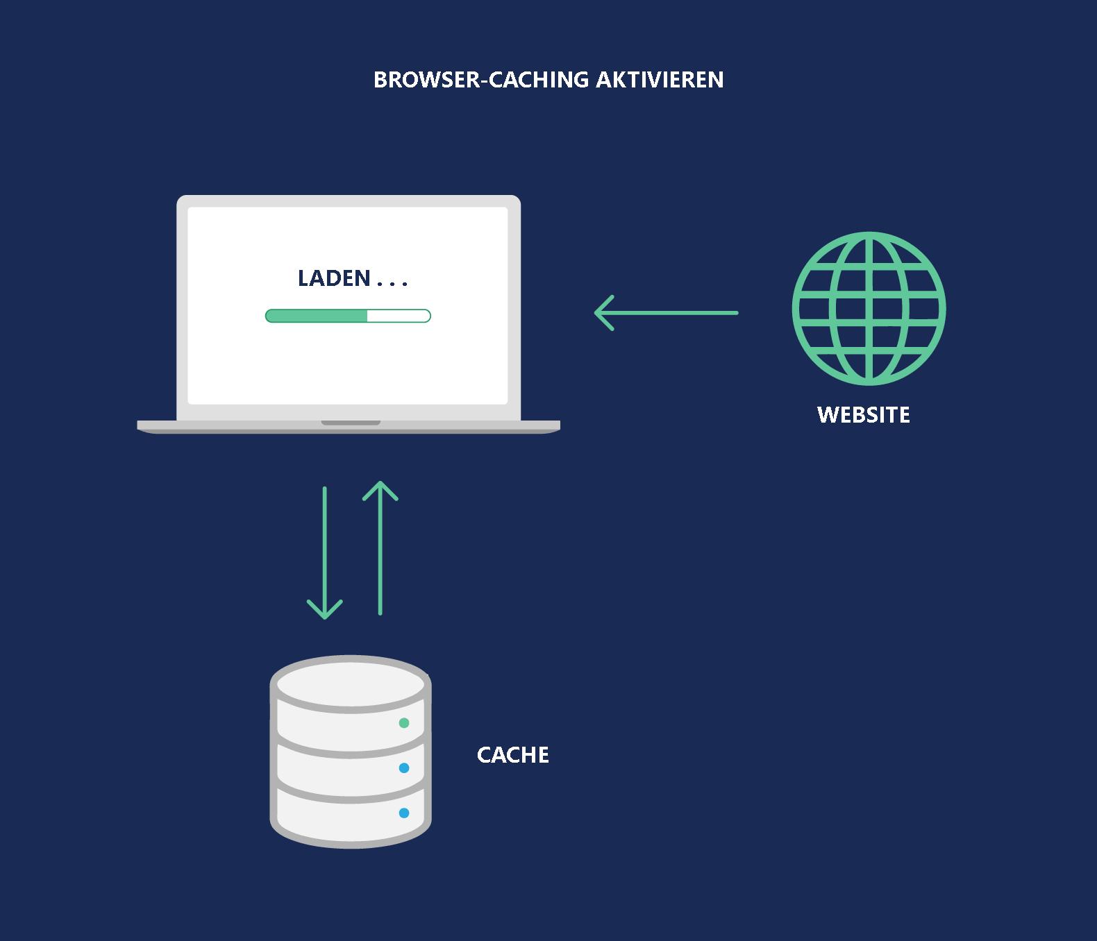 Aktivieren Sie das Browser-Caching