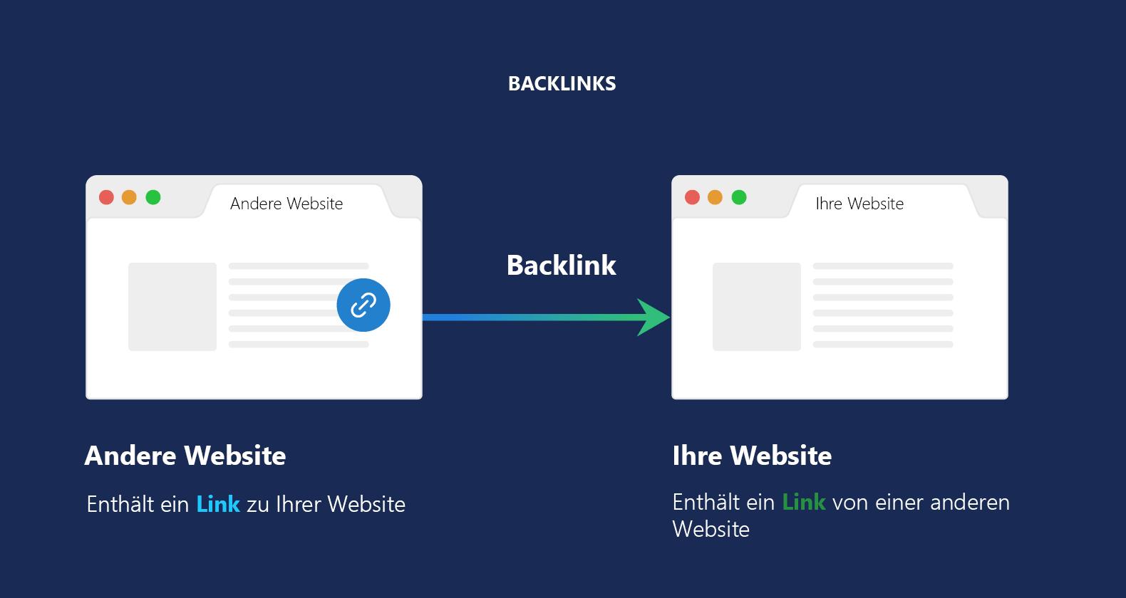 Backlinks erklärt - Visuell