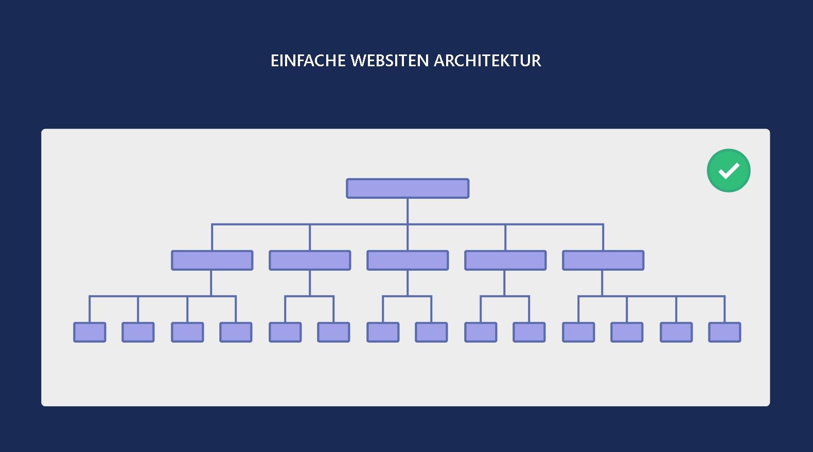 Einfache Websiten Architektur