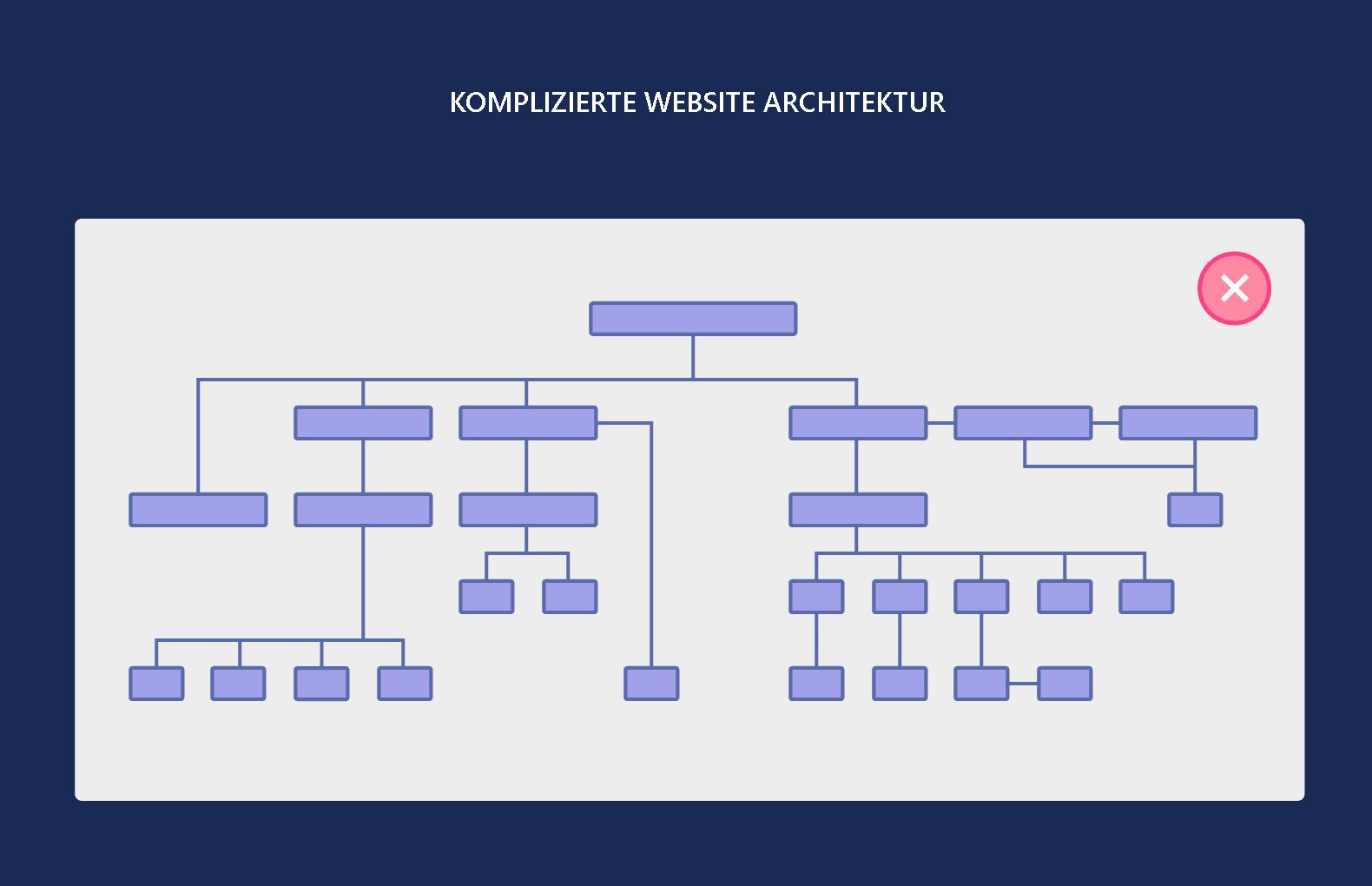 Komplizierte Website Architektur