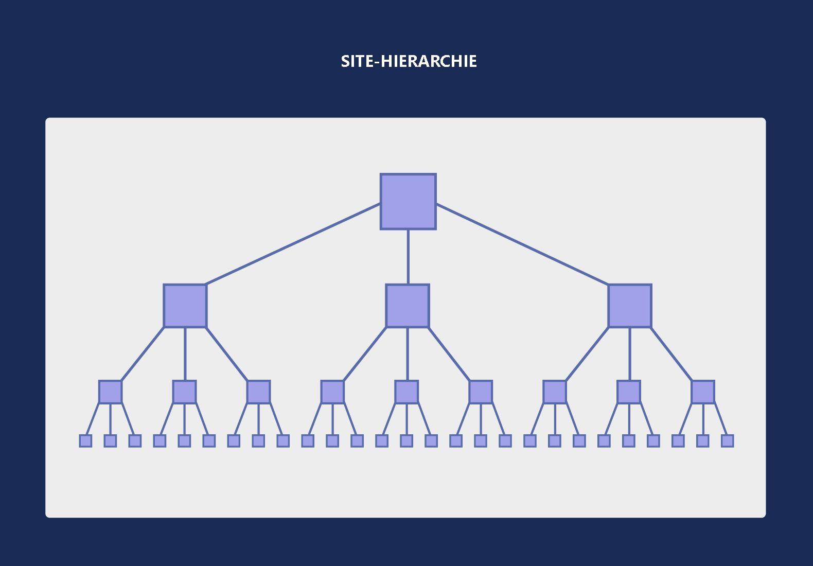 Site-Hierarchie