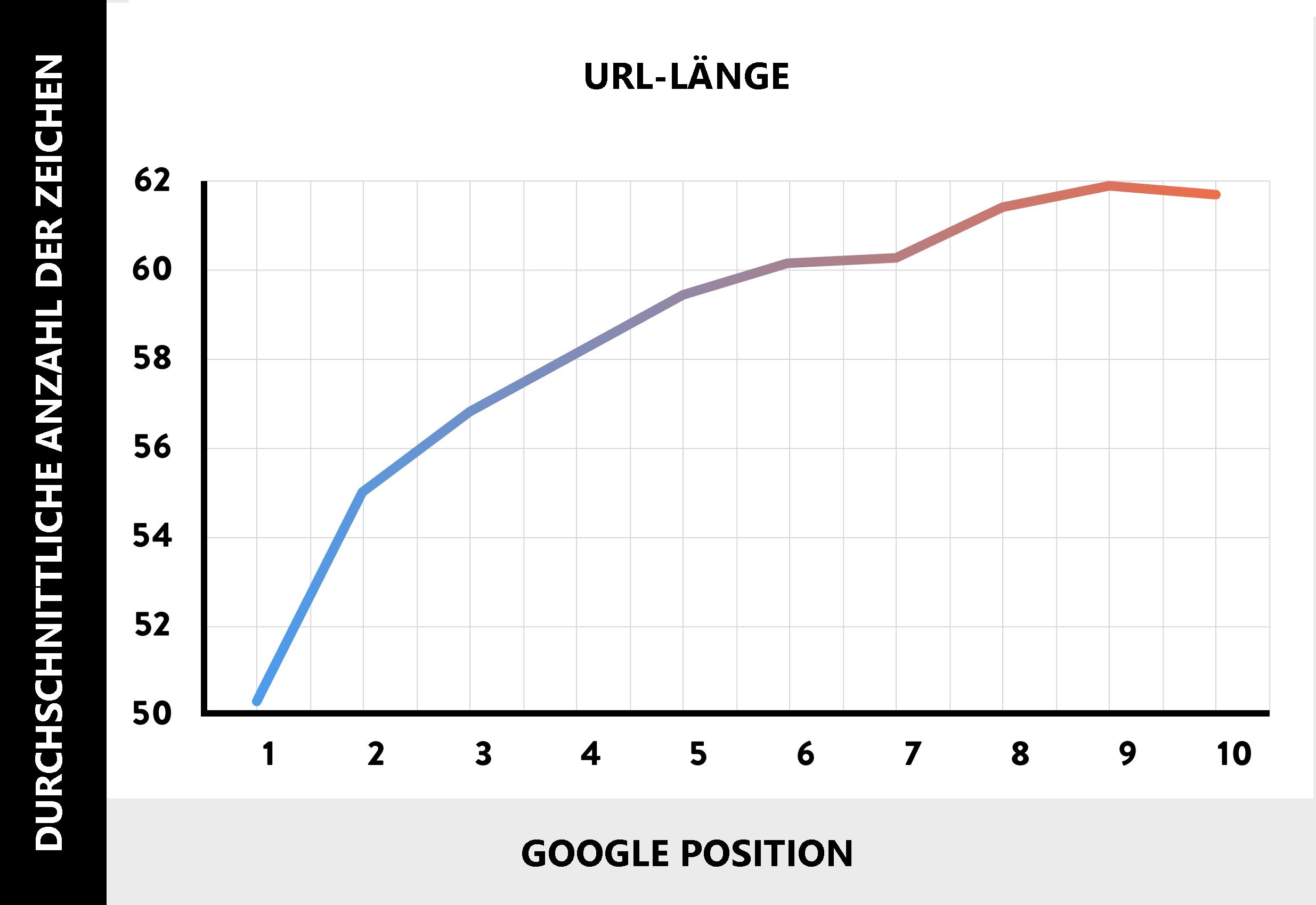URL Länge = bessere Rankings