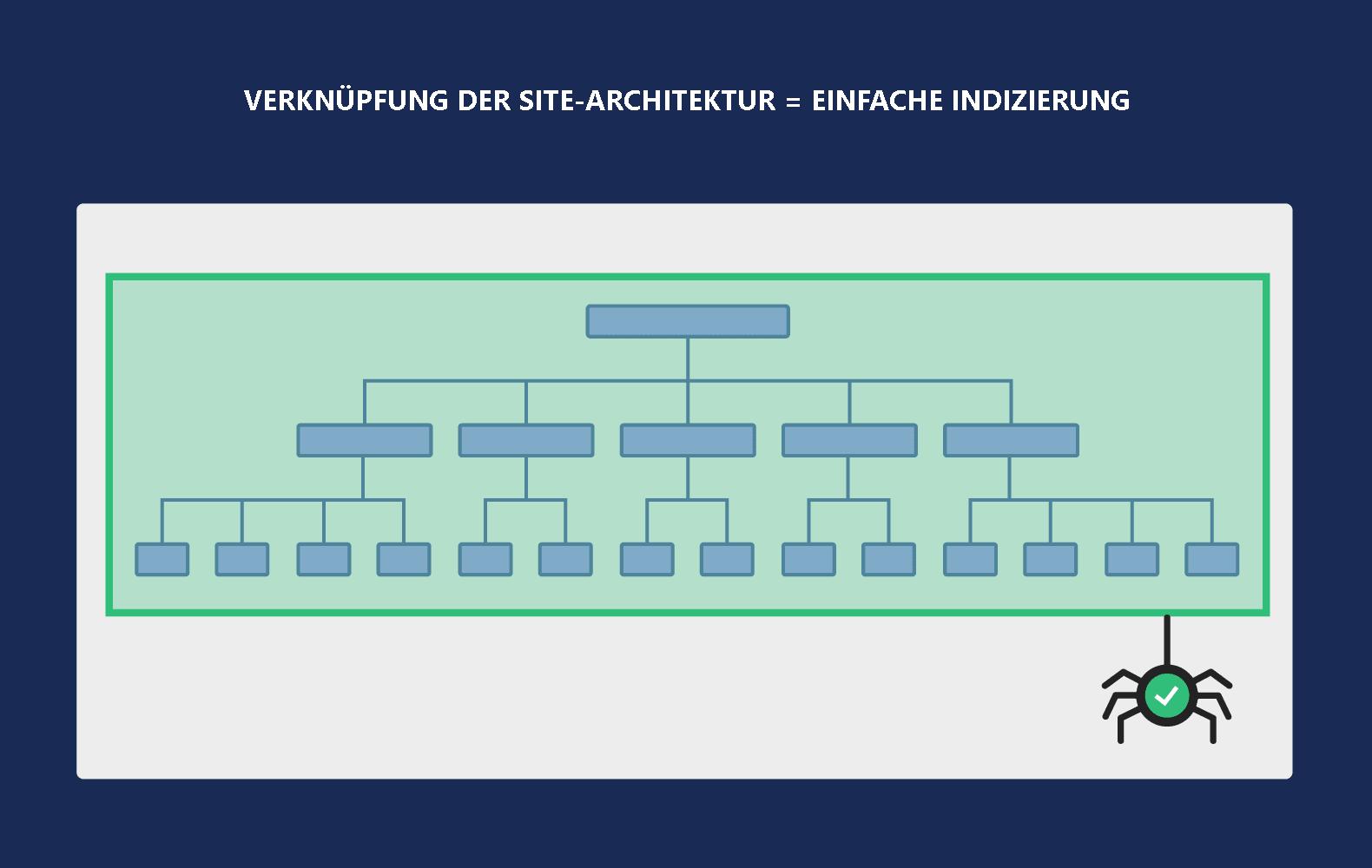 Verknüpfung der Site-Architektur = einfache Indizierung