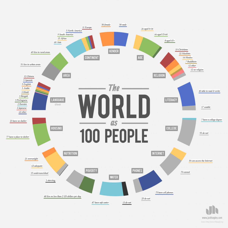 Die Welt als 100 Menschen - Link Bait Infografik