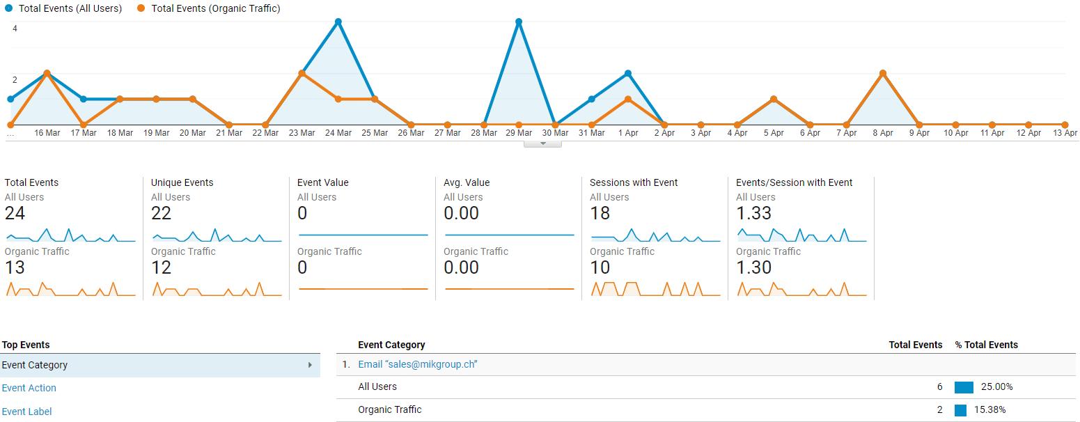 Konvertierungen - SEO Ergebnisse