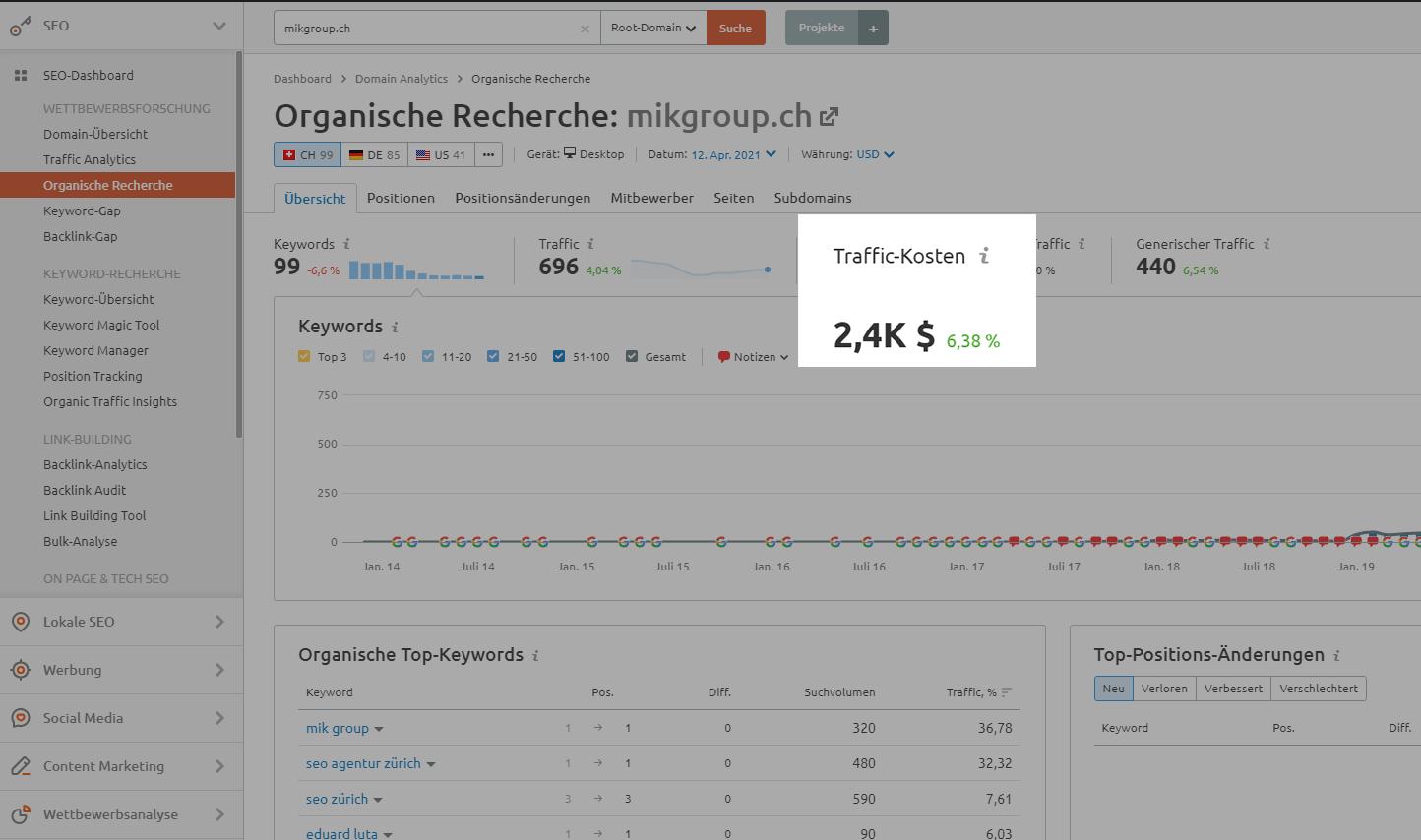 Screenshot Traffic-Kosten SEMrush