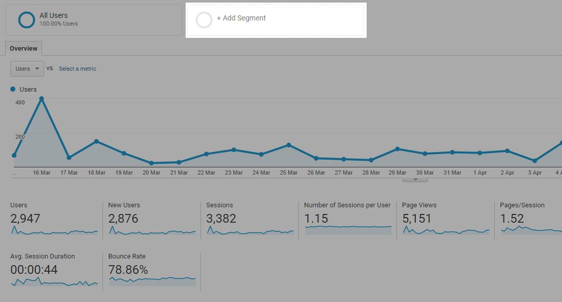Segment hinzufügen, um SEO Ergebnisse anzuschauen